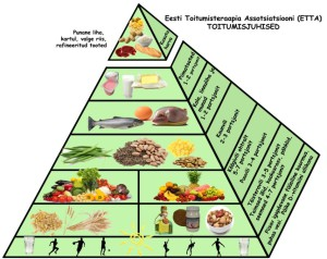 Eesti Toitumisteraapia Assotsiatsiooni toitumisjuhised
